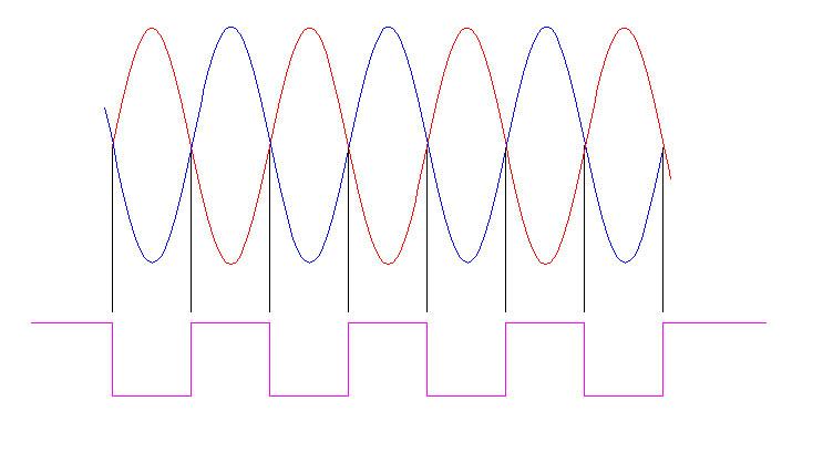 qdi-low-amp, edge determination for rotary encoders