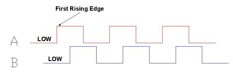 optical quadrature encoder
