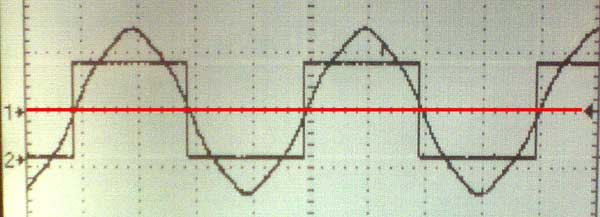 Proper timing typically calls for aligning the zero volt level of the back EMF Sin wave with the edges of the commutation signals. That level is shown below by the red line.