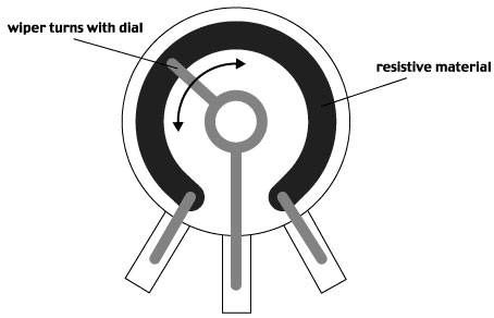 potentiometer vs encoder