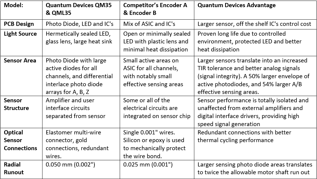 Chart that compares Quantum Devices' modular optical encoders to their competition